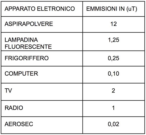 tabella emissioni